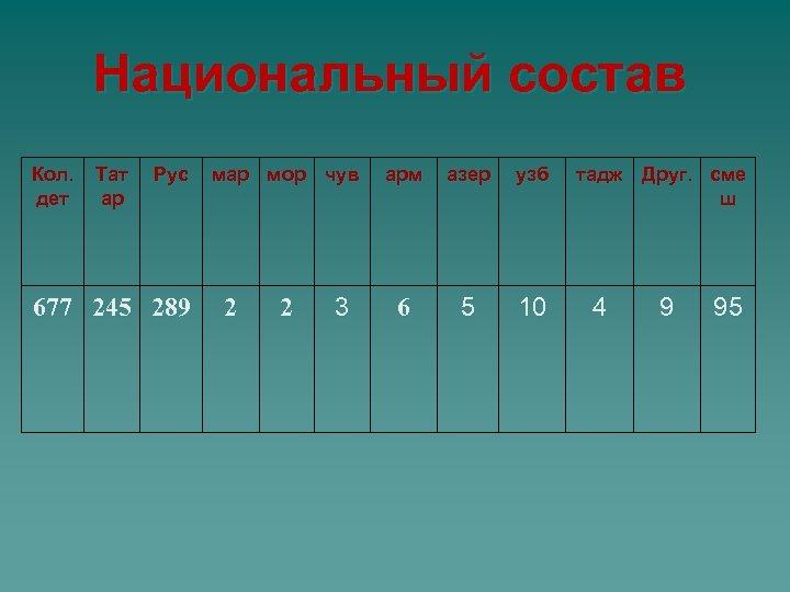 Национальный состав Кол. дет Тат ар Рус 677 245 289 мар мор чув 2