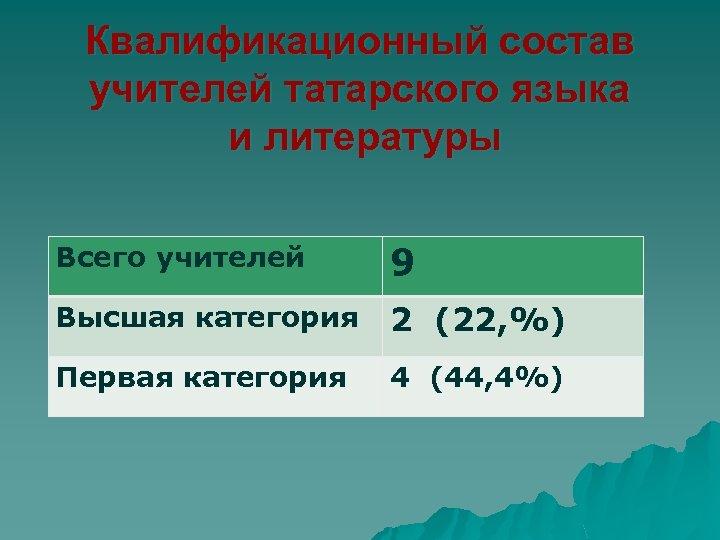 Квалификационный состав учителей татарского языка и литературы Всего учителей 9 Высшая категория 2 (22,