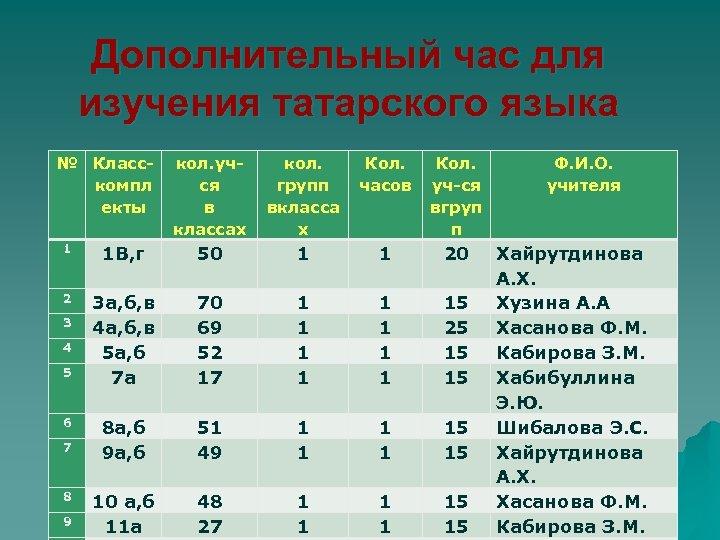 Дополнительный час для изучения татарского языка № Класскомпл екты кол. учся в классах кол.
