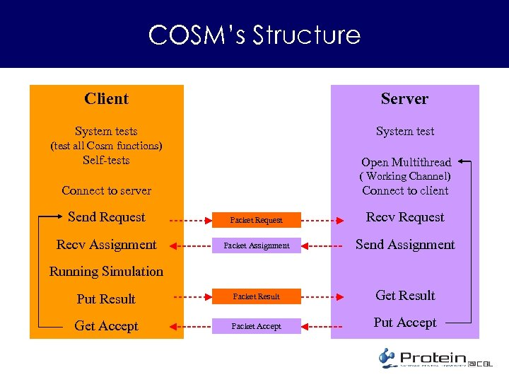 COSM's Structure Client Server System tests System test (test all Cosm functions) Self-tests Open