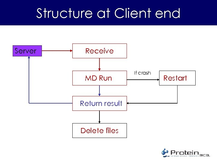 Structure at Client end Server Receive MD Run Return result Delete files If crash