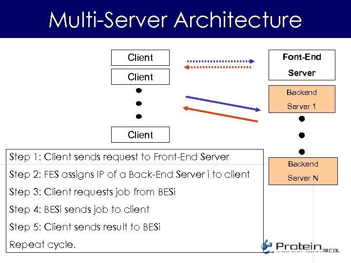 Multi-Server Architecture Client Font-End Client Server Backend Server 1 Client Step 1: Client sends