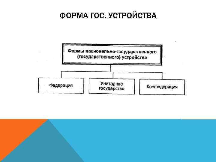 ФОРМА ГОС. УСТРОЙСТВА