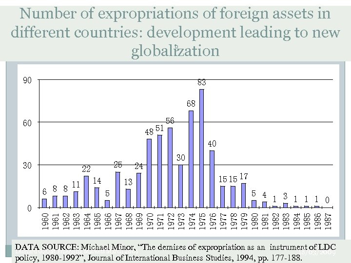 Number of expropriations of foreign assets in different countries: development leading to new 8