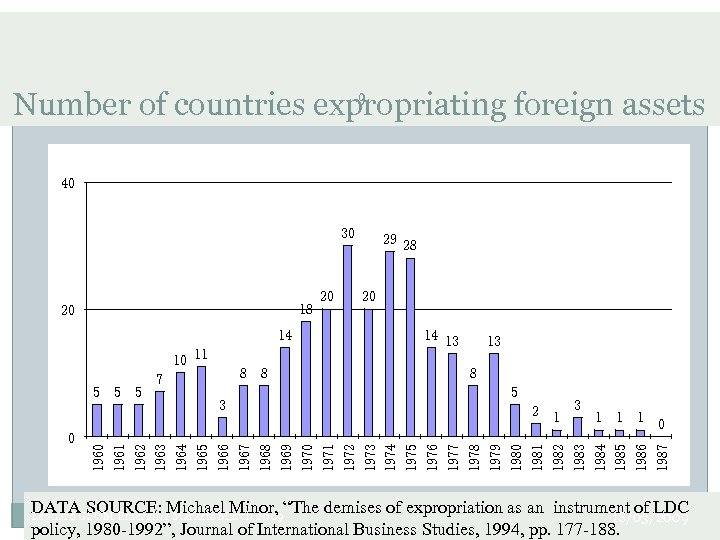 9 Number of countries expropriating foreign assets 40 30 18 20 14 10 11