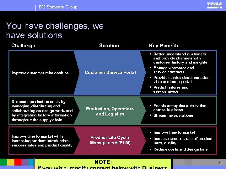 IBM Software Group You have challenges, we have solutions Challenge Solution Key Benefits Improve