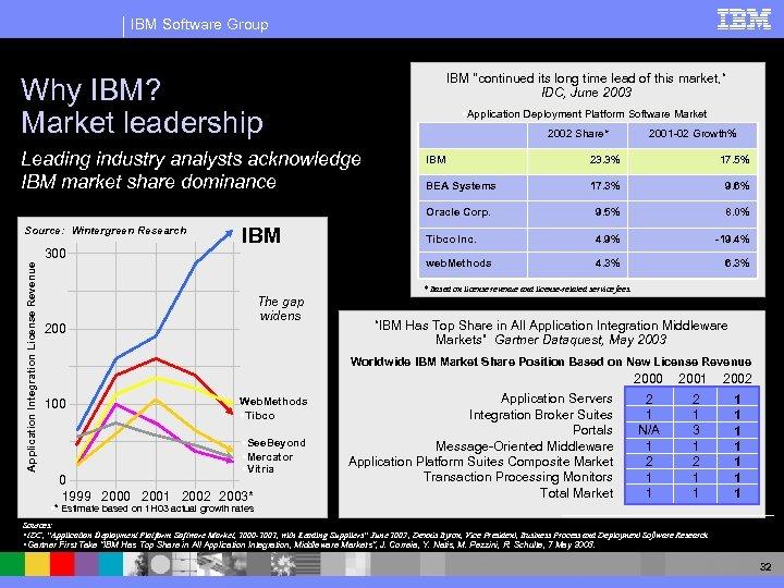 IBM Software Group IBM