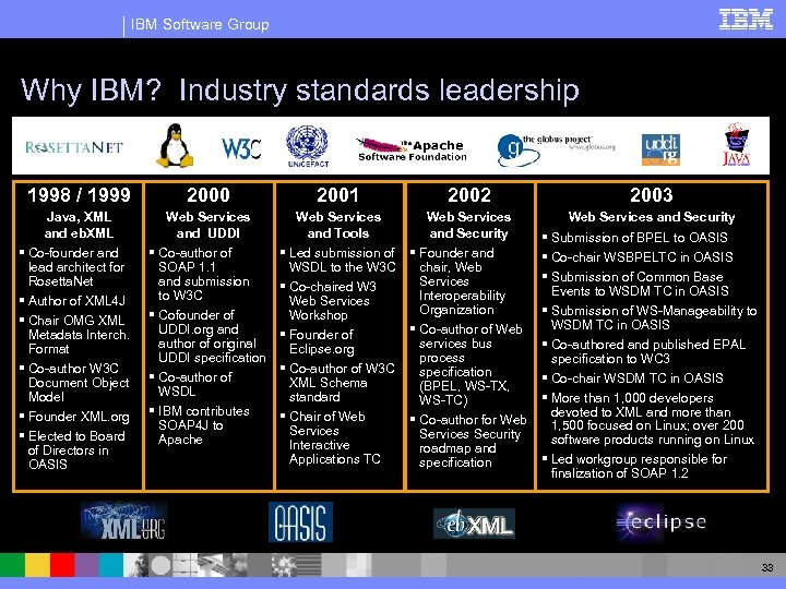 IBM Software Group Why IBM? Industry standards leadership 1998 / 1999 2000 2001 2002