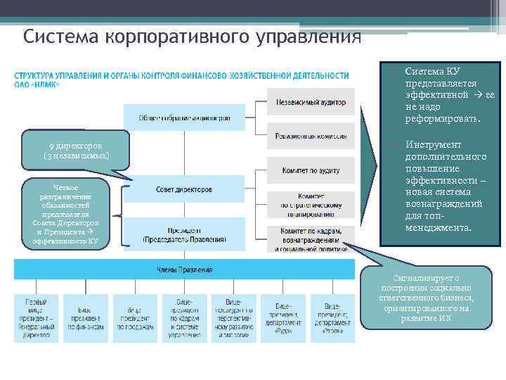 Система корпоративного управления • Четкое разграничение обязанностей председателя Совета Директоров и Президента эффективность КУ