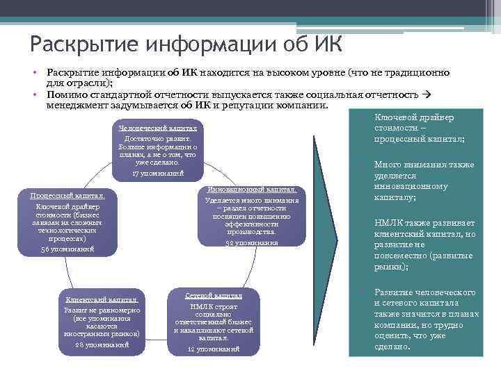 Раскрытие информации об ИК • Раскрытие информации об ИК находится на высоком уровне (что