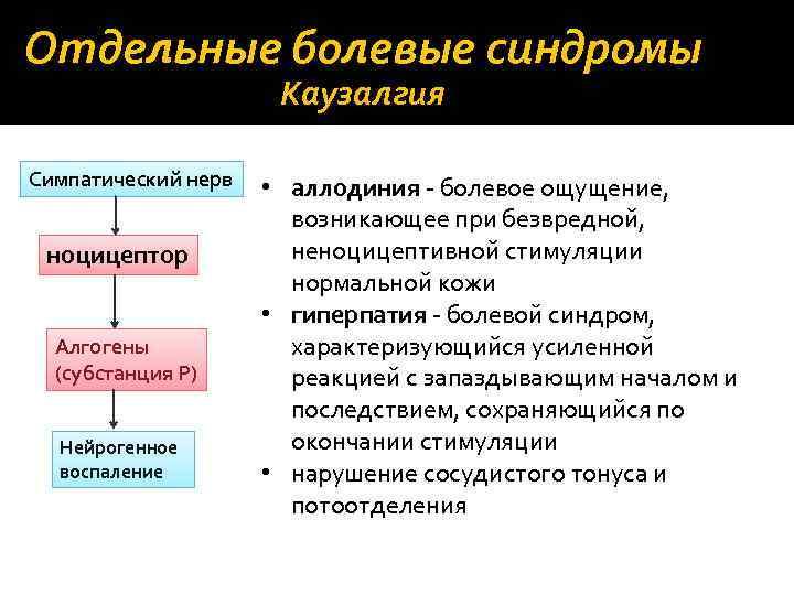Отдельные болевые синдромы Каузалгия Симпатический нерв ноцицептор Алгогены (субстанция Р) Нейрогенное воспаление • аллодиния