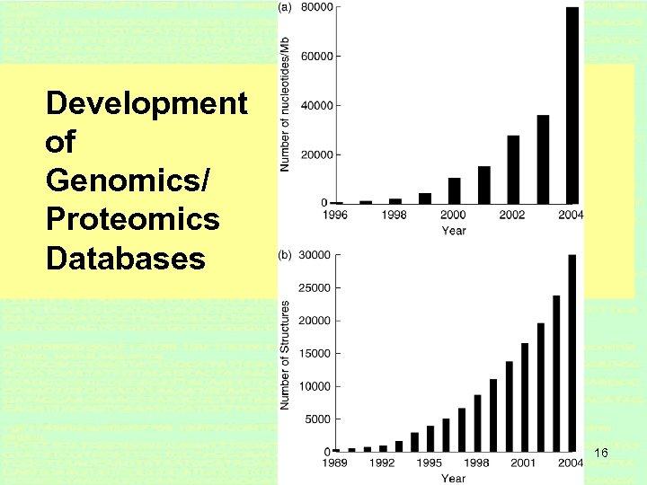 Development of Genomics/ Proteomics Databases 16