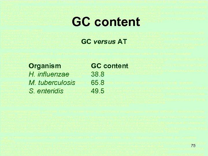 GC content GC versus AT Organism H. influenzae M. tuberculosis S. enteridis GC content