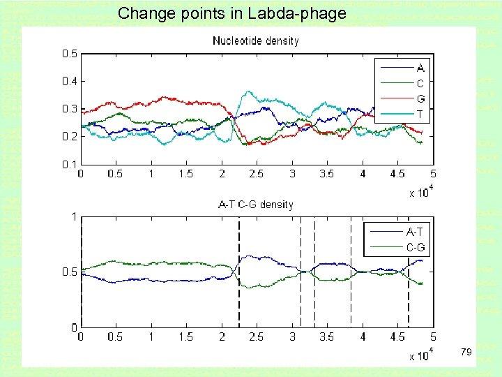 Change points in Labda-phage 79