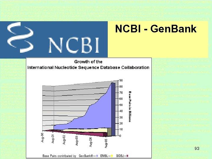 NCBI - Gen. Bank 93