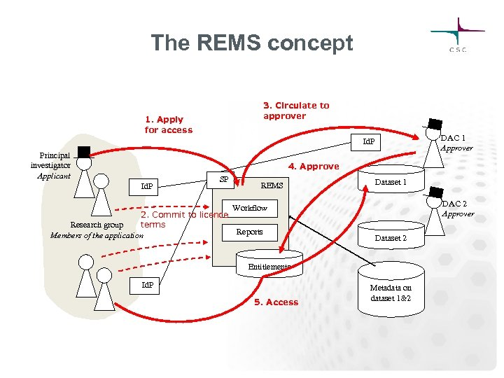 The REMS concept 3. Circulate to approver 1. Apply for access DAC 1 Approver