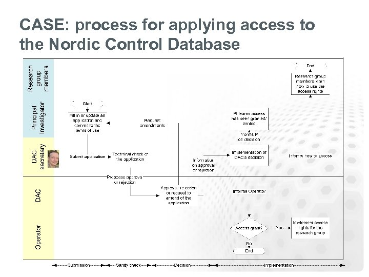 CASE: process for applying access to the Nordic Control Database