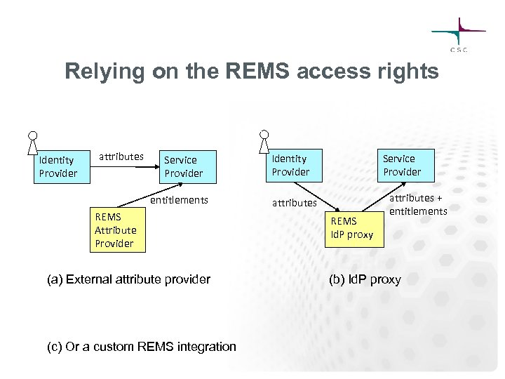 Relying on the REMS access rights Identity Provider attributes Service Provider entitlements REMS Attribute