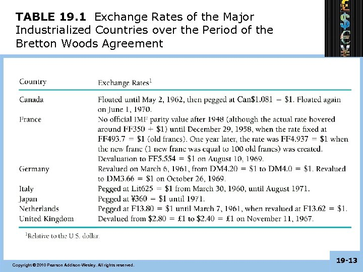 TABLE 19. 1 Exchange Rates of the Major Industrialized Countries over the Period of