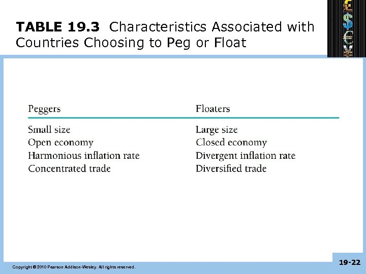 TABLE 19. 3 Characteristics Associated with Countries Choosing to Peg or Float Copyright ©