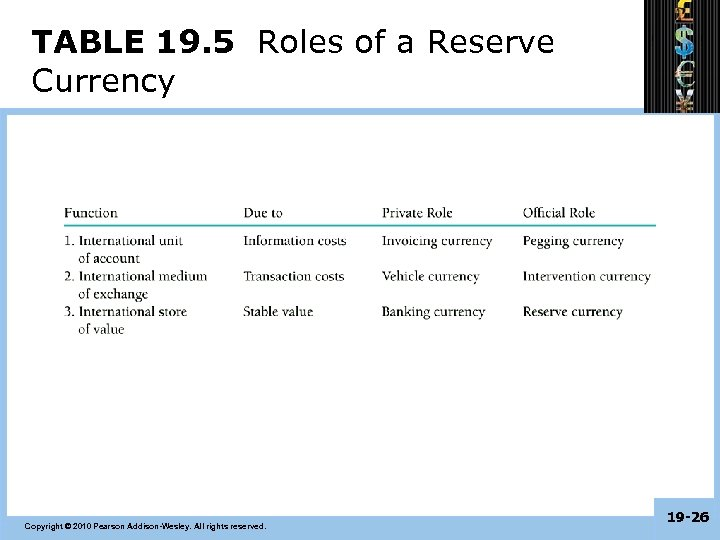 TABLE 19. 5 Roles of a Reserve Currency Copyright © 2010 Pearson Addison-Wesley. All
