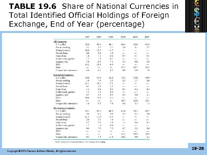 TABLE 19. 6 Share of National Currencies in Total Identified Official Holdings of Foreign