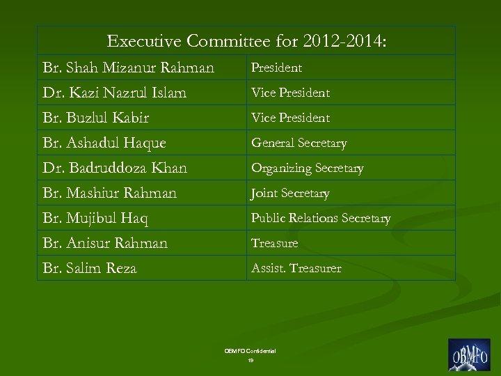 Executive Committee for 2012 -2014: Br. Shah Mizanur Rahman Dr. Kazi Nazrul Islam Br.