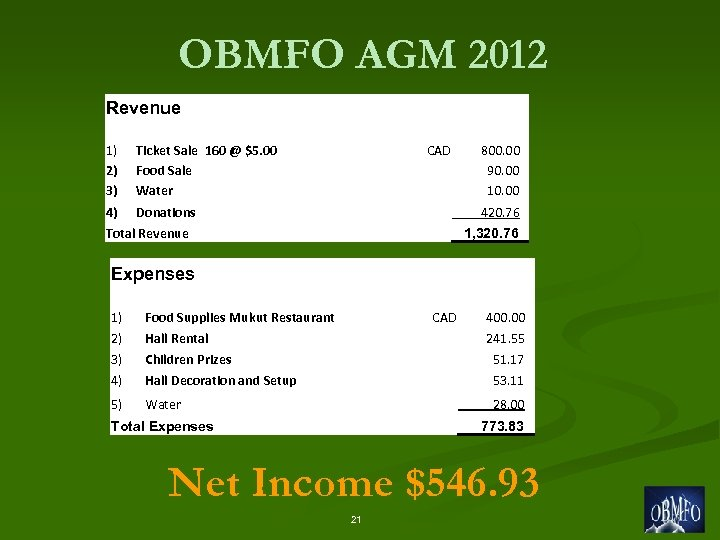 OBMFO AGM 2012 Revenue 1) 2) 3) Ticket Sale 160 @ $5. 00 Food