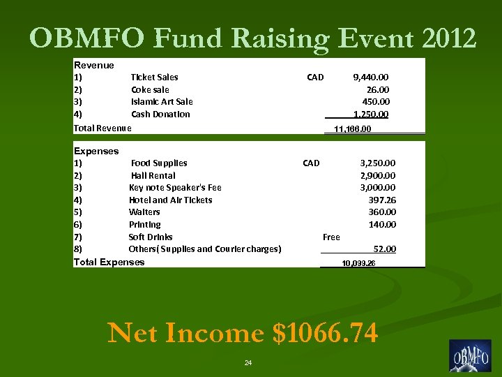 OBMFO Fund Raising Event 2012 Revenue 1) Ticket Sales 2) Coke sale 3) Islamic