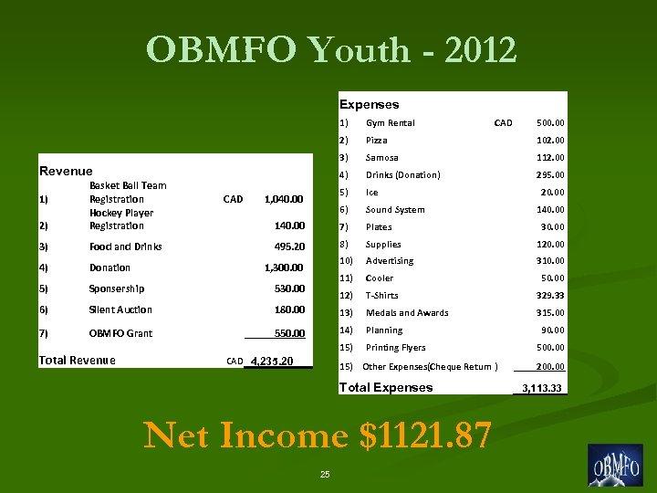 OBMFO Youth - 2012 Expenses 1) Gym Rental 2) Pizza 102. 00 3) Samosa