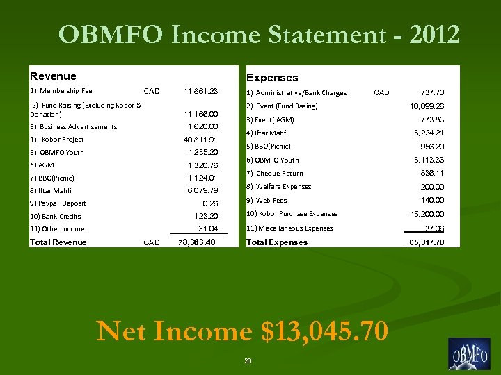 OBMFO Income Statement - 2012 Revenue Expenses 1) Membership Fee CAD 2) Fund Raising
