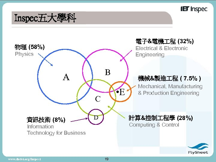 Inspec五大學科 電子&電機 程 (32%) 物理 (58%) Electrical & Electronic Engineering Physics B A •