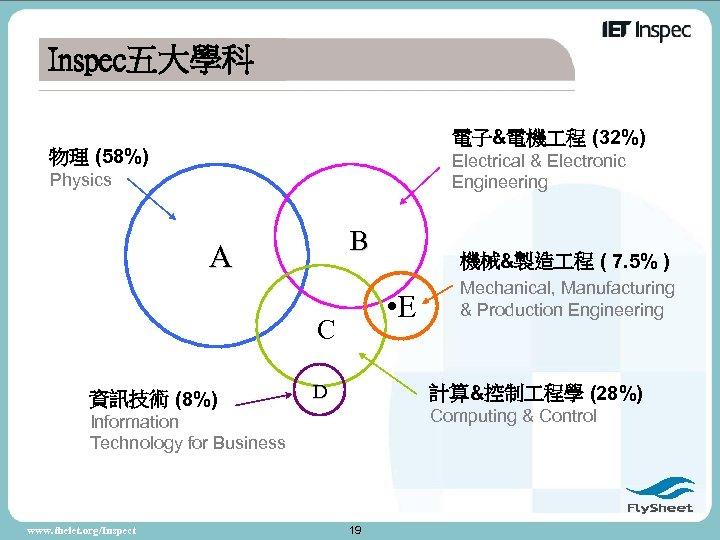 Inspec五大學科 電子&電機 程 (32%) 物理 (58%) Electrical & Electronic Engineering Physics B A •