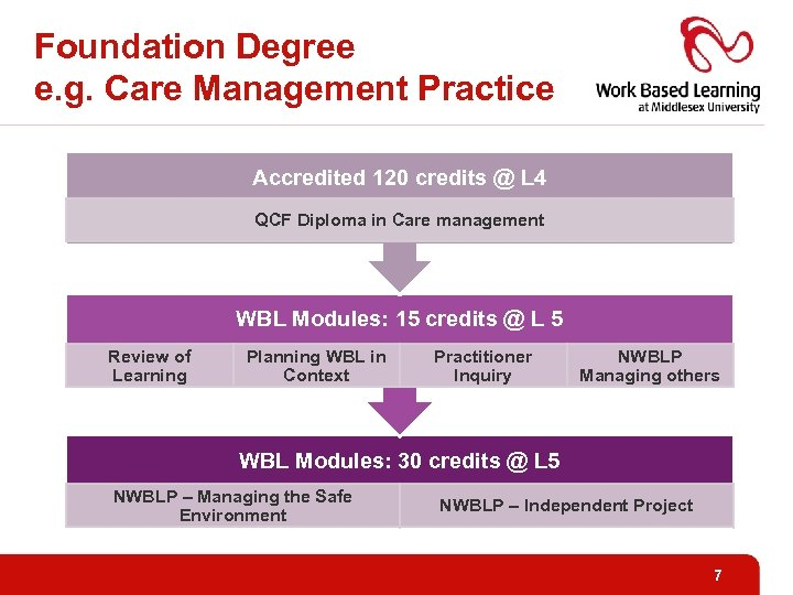Foundation Degree e. g. Care Management Practice Accredited 120 credits @ L 4 QCF