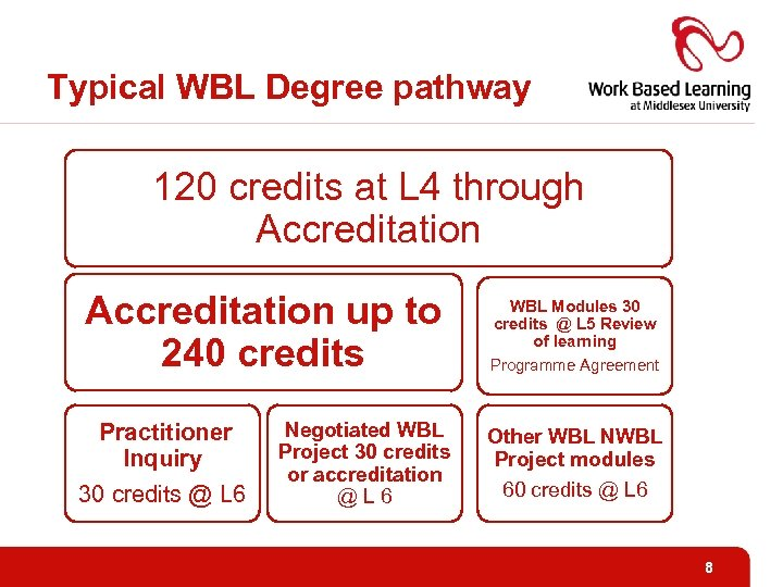 Typical WBL Degree pathway 120 credits at L 4 through Accreditation up to 240
