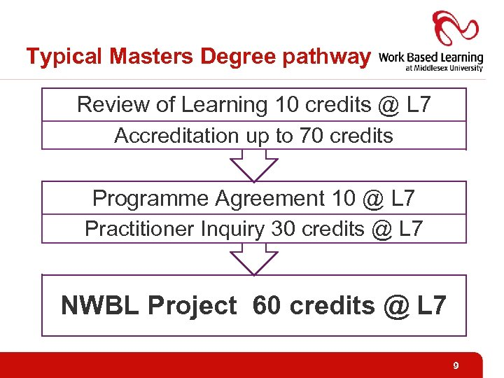 Typical Masters Degree pathway Review of Learning 10 credits @ L 7 Accreditation up