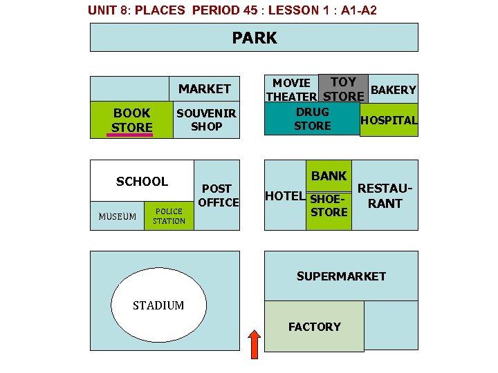 UNIT 8: PLACES PERIOD 45 : LESSON 1 : A 1 A 2 PARK