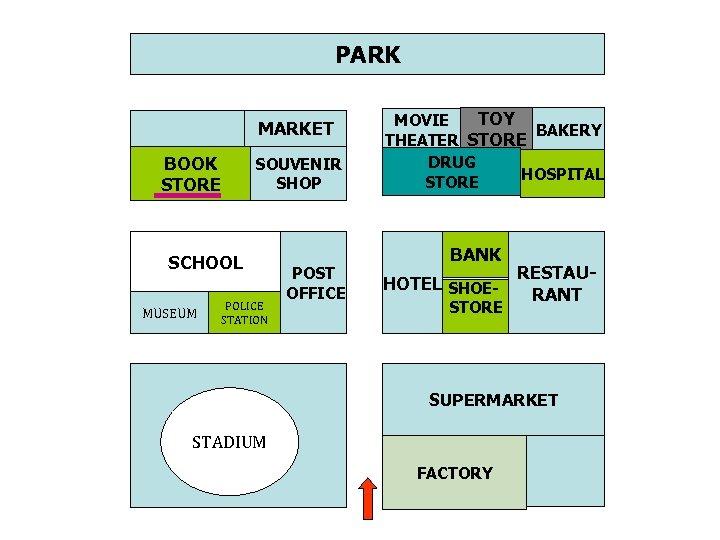 PARK MARKET BOOK STORE SOUVENIR SHOP SCHOOL MUSEUM POLICE STATION POST OFFICE TOY MOVIE