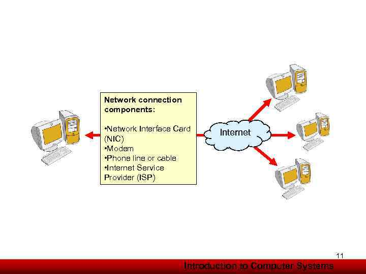 Network connection components: • Network Interface Card (NIC) • Modem • Phone line or