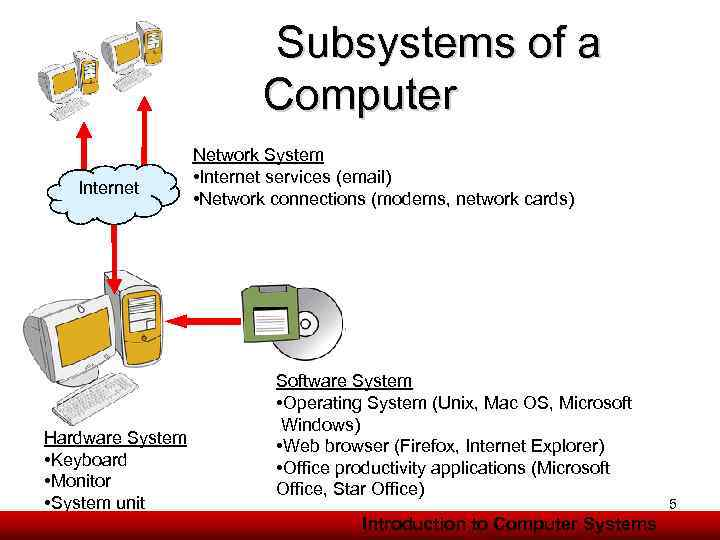 Subsystems of a Computer Internet Hardware System • Keyboard • Monitor • System unit