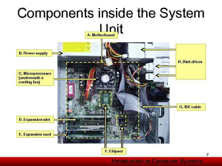 Components inside the System Unit A. Motherboard B. Power supply H. Disk drives C.