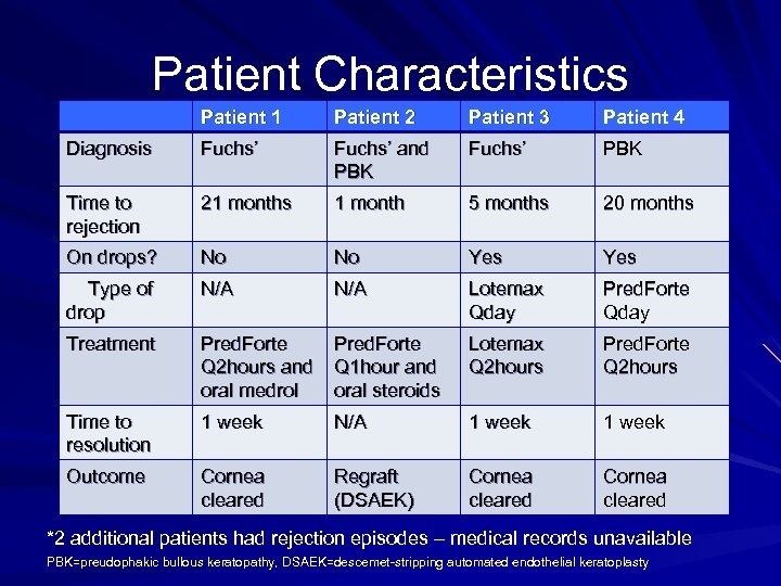 Patient Characteristics Patient 1 Patient 2 Patient 3 Patient 4 Diagnosis Fuchs' and PBK