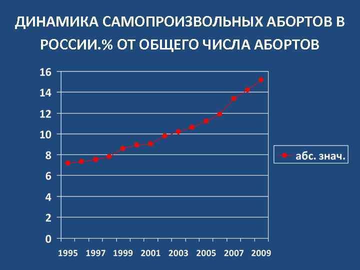 ДИНАМИКА САМОПРОИЗВОЛЬНЫХ АБОРТОВ В РОССИИ. % ОТ ОБЩЕГО ЧИСЛА АБОРТОВ
