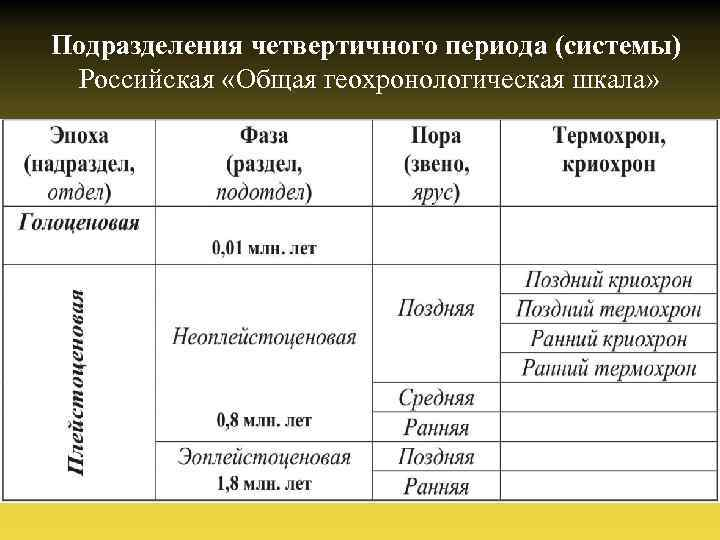 Подразделения четвертичного периода (системы) Российская «Общая геохронологическая шкала»