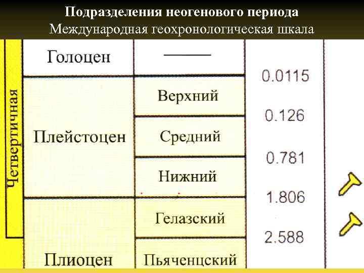 Подразделения неогенового периода Международная геохронологическая шкала