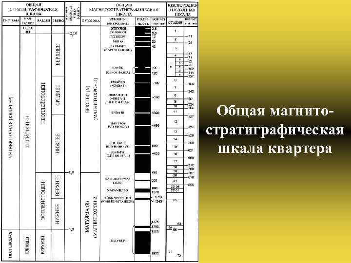 Общая магнитостратиграфическая шкала квартера