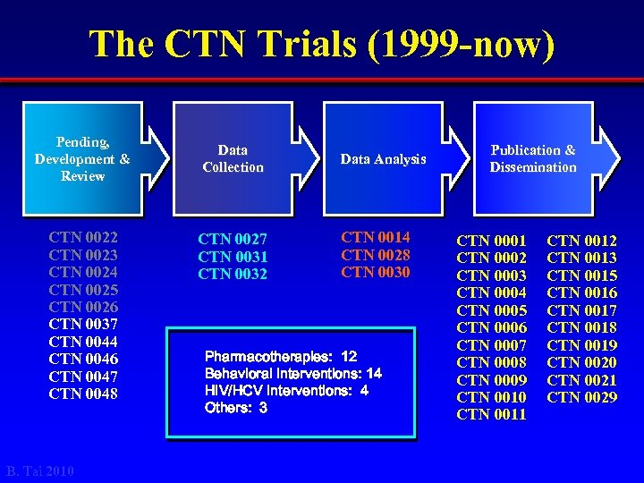The CTN Trials (1999 -now) Pending, Development & Review CTN 0022 CTN 0023 CTN
