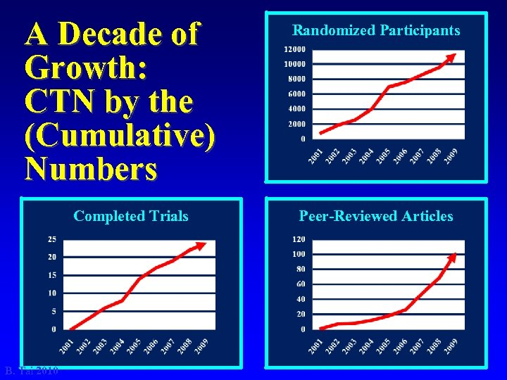 A Decade of Growth: CTN by the (Cumulative) Numbers Completed Trials B. Tai 2010