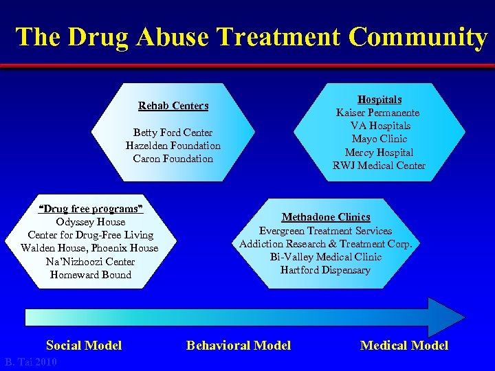 The Drug Abuse Treatment Community Hospitals Kaiser Permanente VA Hospitals Mayo Clinic Mercy