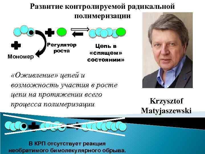 Развитие контролируемой радикальной полимеризации Мономер Регулятор роста Цепь в «спящем» состоянии» «Оживление» цепей и